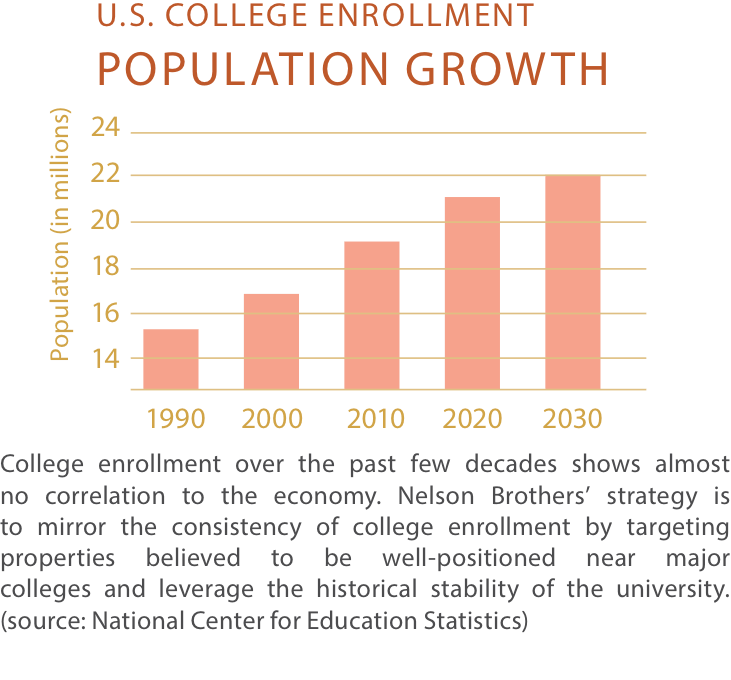 Student-Housing-Strategy-college_enrollment